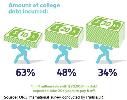 College Debt Chart