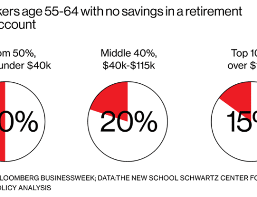 Who's Left Out of 401(k) Nation